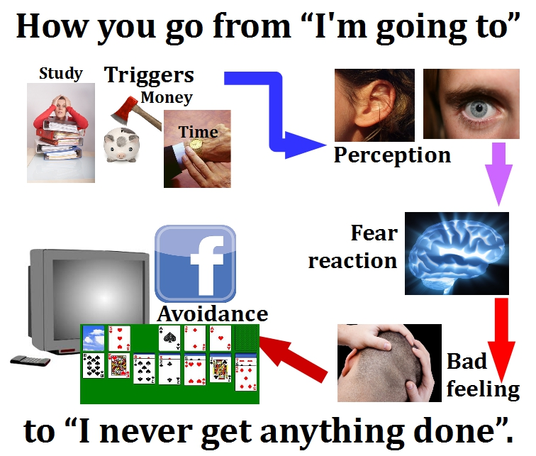 Triggers to Avoidance